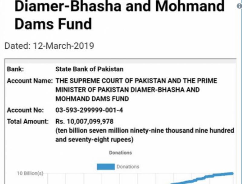 وزیراعظم کا ڈیم فنڈز میں 10 ارب روپے جمع ہونے پر قوم کو خراج تحسین
