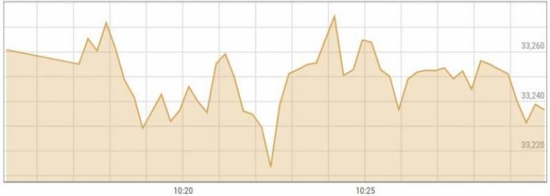 اسٹاک مارکیٹ میں ملا جلا رجحان ،100 انڈیکس میں 24 پوائنٹس کا اضافہ