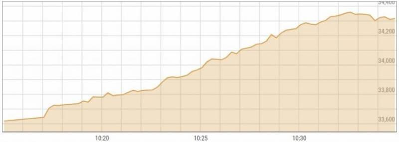 اسٹاک مارکیٹ میں تیزی، 100 انڈیکس میں1036پوائنٹس کا اضافہ