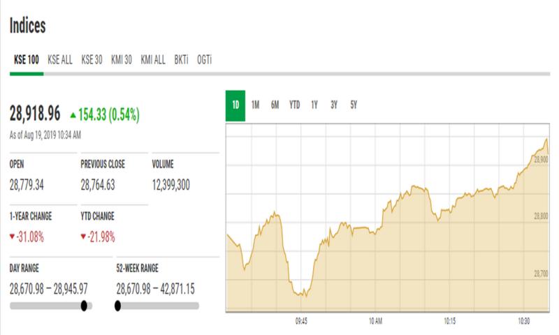 اسٹاک مارکیٹ میں ملا جلا رجحان، انڈیکس 13.91 پوائنٹس اضافے کے بعد 28 ہزار 778 کی سطح پر