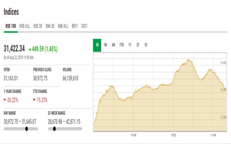 اسٹاک مارکیٹ میں تیزی کا رجحان، کے ایس ای 100 انڈیکس 190.26 پوائنٹس اضافے کے بعد 31 ہزار 163 کی سطح پر