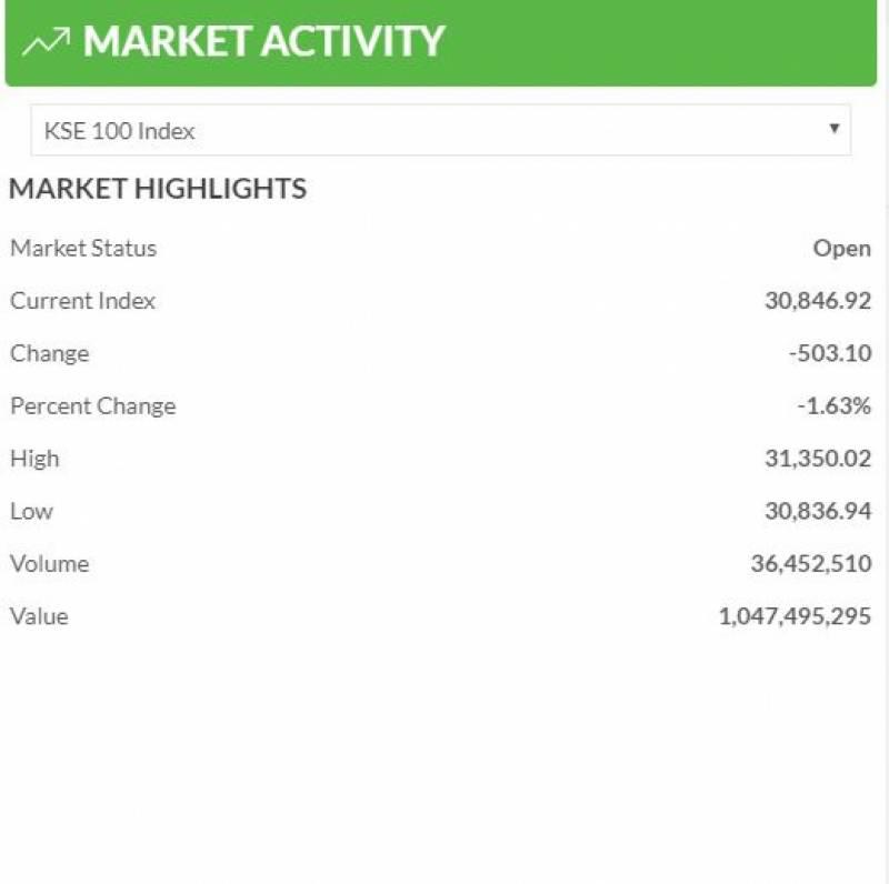 اسٹاک مارکیٹ میں مندی کا رجحان, 100 انڈیکس میں 503 پوائنٹس کی کمی