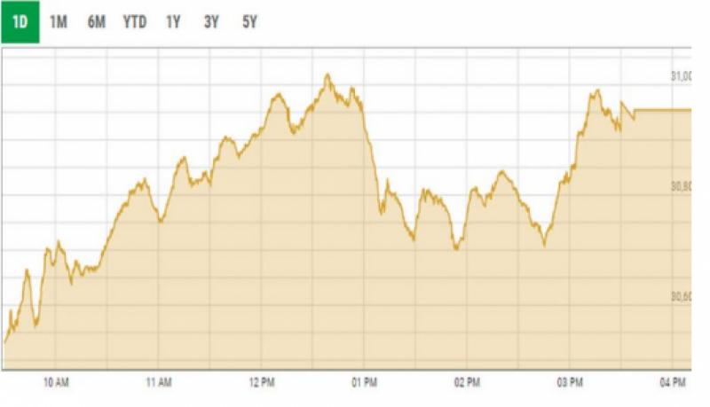 اسٹاک مارکیٹ میں تیزی کا رجحان، 100 انڈیکس میں 282 پوائنٹس کا اضافہ