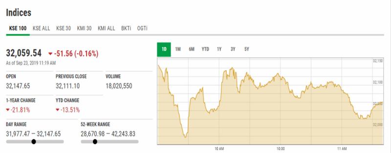 اسٹاک مارکیٹ میں کاروبار کے آغاز پر مندی کا رجحان، 100 انڈیکس 127 پوائنٹس کی کمی