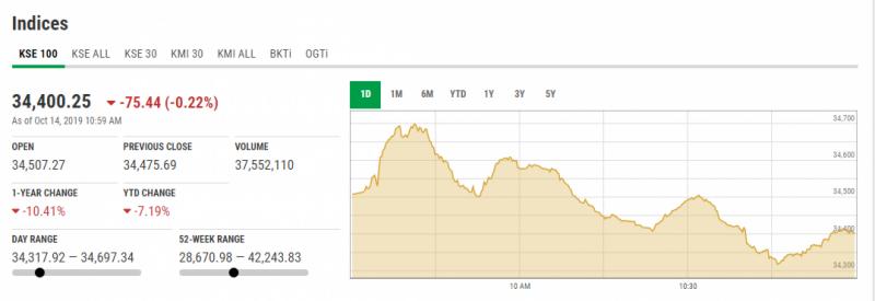 اسٹاک مارکیٹ کا مثبت آغاز، 100 انڈیکس میں 79 پوائنٹس کا اضافہ