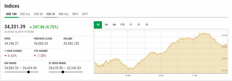اسٹاک مارکیٹ میں مثبت رجحان، 100 انڈیکس میں 72 پوائنٹس کا اضافہ