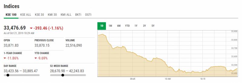 اسٹاک مارکیٹ میں کاروبار کے آغاز پر مندی کا رجحان، انڈیکس میں 48 پوائنٹس کی کمی