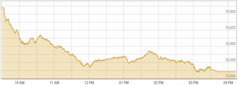 اسٹاک مارکیٹ میں کاروبار کا مثبت آغاز، 100 انڈیکس میں 87 پوائنٹس کا اضافہ