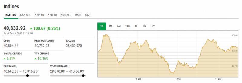 اسٹاک مارکیٹ میں مثبت رجحان،100 انڈیکس میں 46 پوائنٹس کا اضافہ