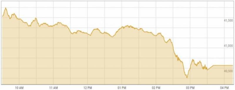 پاکستان اسٹاک ایکسچینج : کاروباری ہفتے کے پہلے روز مندی کا رجحان، 100 انڈیکس میں 243 پوائنٹس کی کمی