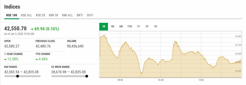 اسٹاک مارکیٹ میں مثبت رجحان، 100 انڈیکس میں 93 پوائنٹس کا اضافہ