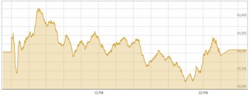 اسٹاک مارکیٹ میں مثبت رجحان، انڈیکس میں 114 پوائنٹس کا اضافہ