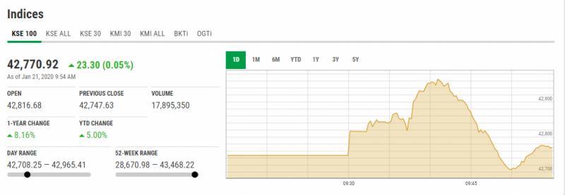 اسٹاک مارکیٹ میں مثبت رجحان، 100 انڈیکس میں 182 پوانٹس کا اضافہ