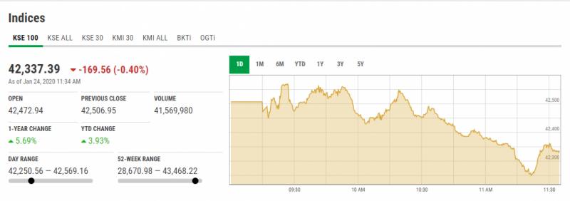 اسٹاک مارکیٹ میں مندی کا رجحان، 100 انڈیکس میں 56 پوائنٹس کی کمی
