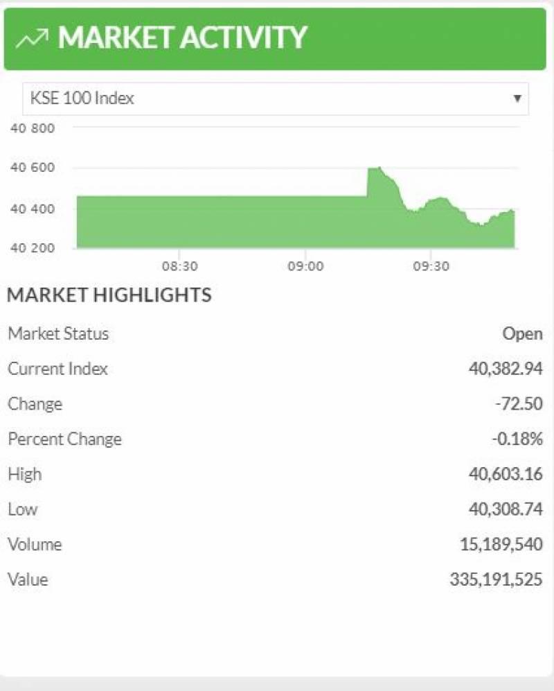 اسٹاک مارکیٹ: کاروبار کے آغاز پر مندی کا رجحان، 100 انڈیکس میں 72 پوائنٹس کی کمی
