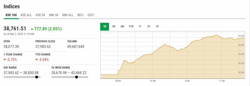 اسٹاک مارکیٹ میں زبردست تیزی، 100 سے زائد پوائنٹس کا اضافہ