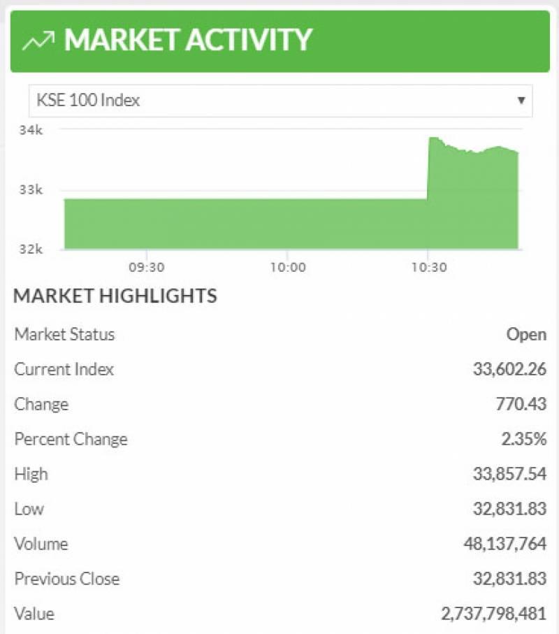 پاکستان اسٹاک مارکیٹ میں زبردست تیزی،100 انڈیکس میں 800 سے زائد پوائنٹس کا اضافہ