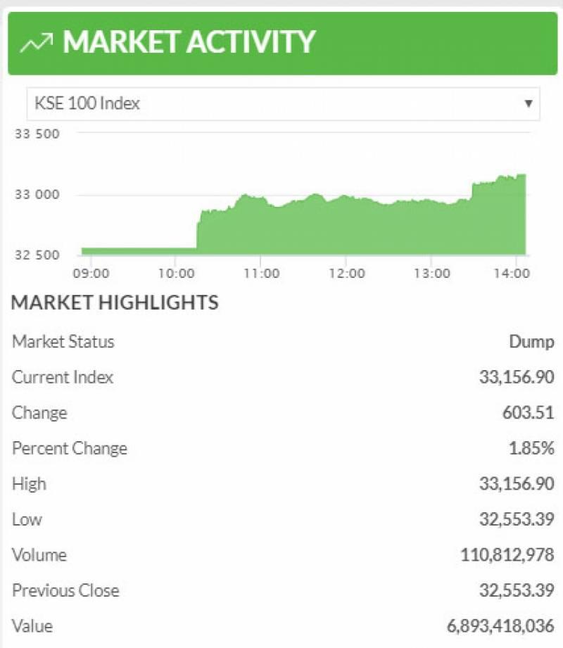 اسٹاک مارکیٹ میں 600 مثبت رجحان، 600 سے زائد پوائنٹس کا اضافہ
