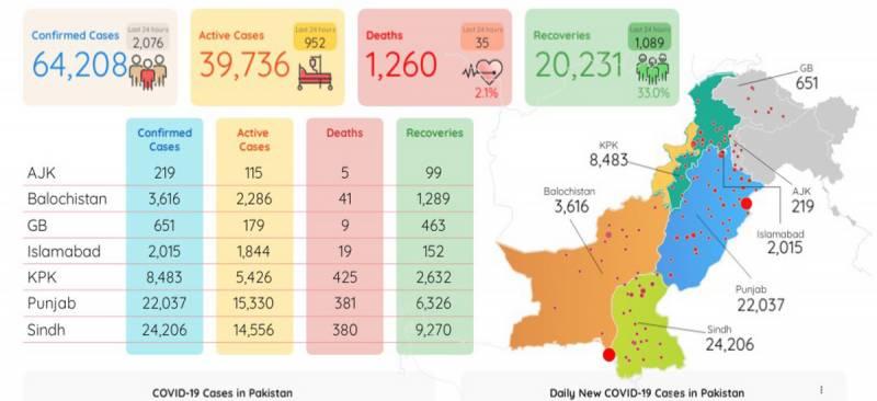 کورونا: پاکستان میں 64 ہزار سے زائد افراد متاثر، 1317 جاں بحق