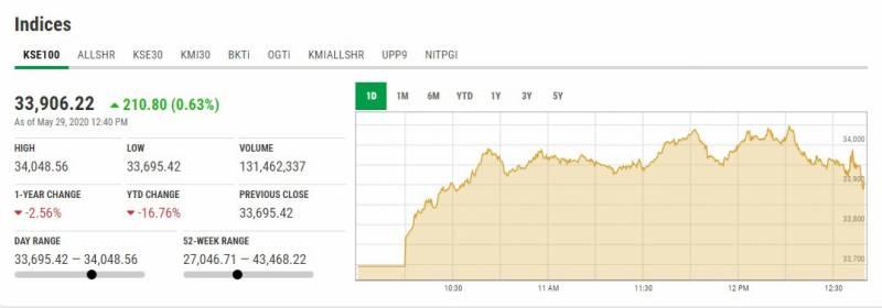 پاکستان اسٹاک مارکیٹ میں تیزی کا رجحان، انڈیکس 100 سے زائد پوائنٹس اوپر