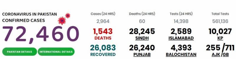 پاکستان میں کورونا متاثرین کی تعداد 72 ہزار سے تجاوز کر گئی، 1543 جاں بحق