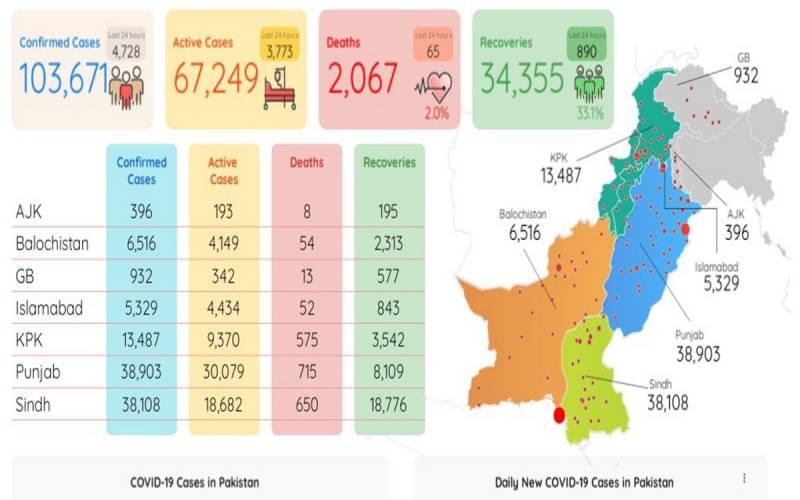 پاکستان میں کورونا کیسز کی تعداد 1 لاکھ 3 ہزار سے تجاوز کر گئی، 2067 افراد جاں بحق