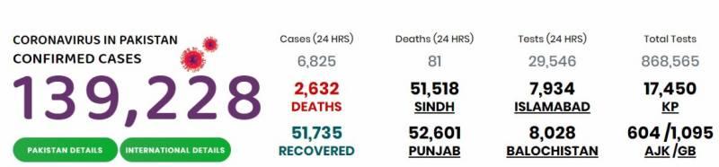 پاکستان: کورونا کیسز کی تعداد ایک لاکھ 39 ہزار سے تجاوز کر گئی،2632 افراد جاں بحق