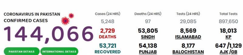 پاکستان میں کورونا کیسز کی تعداد ایک لاکھ 44 ہزار سے تجاوز کر گئی، 2729 افراد جاں بحق