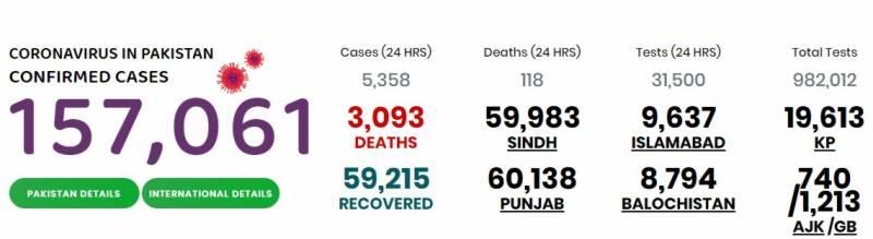 پاکستان میں کورونا سے 3 ہزار سے زائد اموات، کیسز 1 لاکھ 60 ہزار سے بڑھ گئے