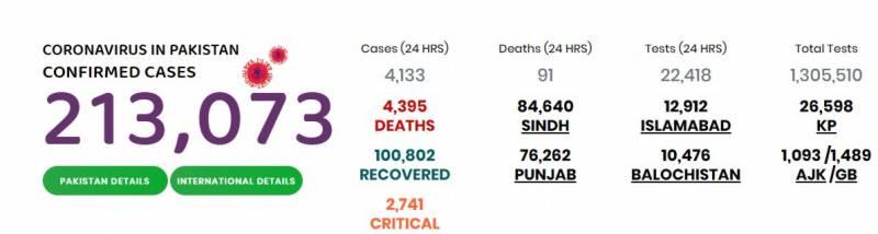 ملک بھر میں کورونا کیسز کی تعداد 2 لاکھ 13 ہزار سے بڑھ گئی، 4395 اموات