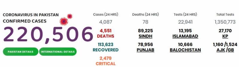 پاکستان میں کورونا سے4551 افراد جاں بحق، 2 لاکھ 21ہزار896 متاثر