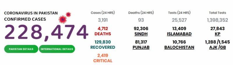 پاکستان میں کوروناوائرس سے4ہزار712افراد جاں بحق