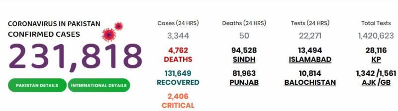 پاکستان میں کوروناسے4762 اموات، 2لاکھ31ہزار818 متاثر