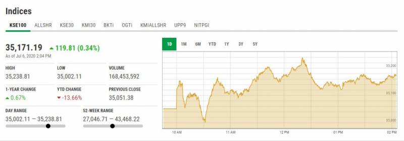 پاکستان اسٹاک مارکیٹ میں مثبت رجحان،153 پوائنٹس کا اضافہ