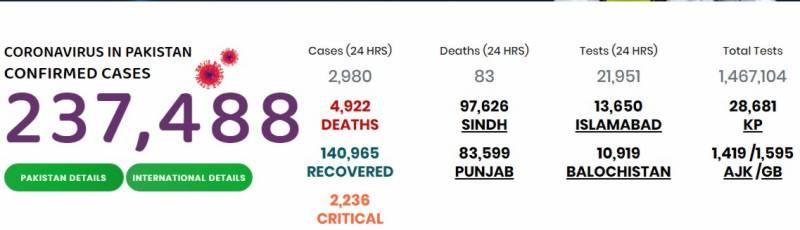 پاکستان میں کوروناوائرس سے4ہزار 922 افراد جاں بحق