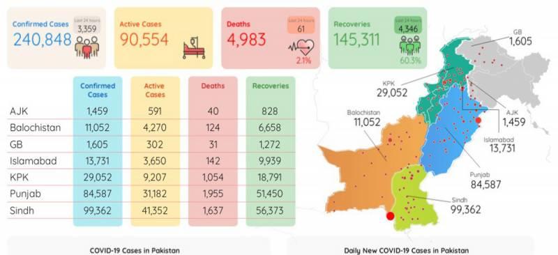 پاکستان میں کورونا وائرس کے3ہزار359 نئے کیسز رپورٹ