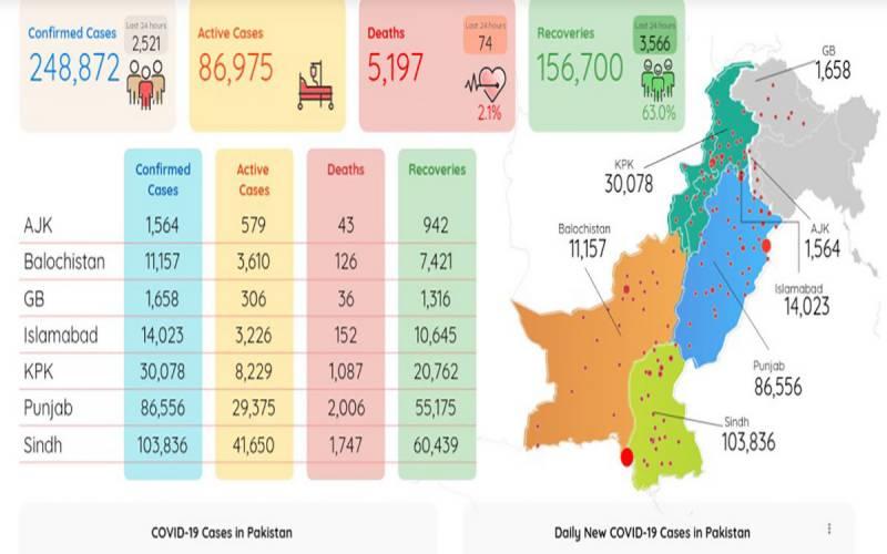 پاکستان میں کورونا وائرس سے2 لاکھ 48 ہزار 872 افراد متاثر