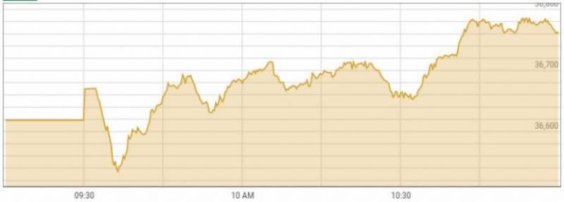 پاکستان اسٹاک مارکیٹ میں ملا جُلا رجحان،84پوائنٹس کی کمی