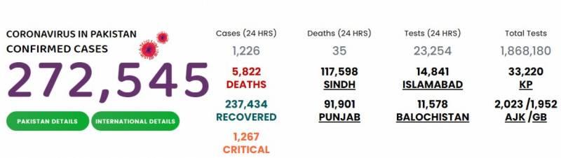 پاکستان میں کورونا سے مزید 35 افراد جاں بحق، 1226 نئے کیسز رپورٹ