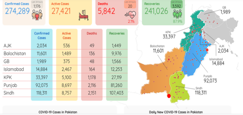 پاکستان میں کورونا سے مزید 20 افراد جاں بحق، 1176 نئے کیسز رپورٹ
