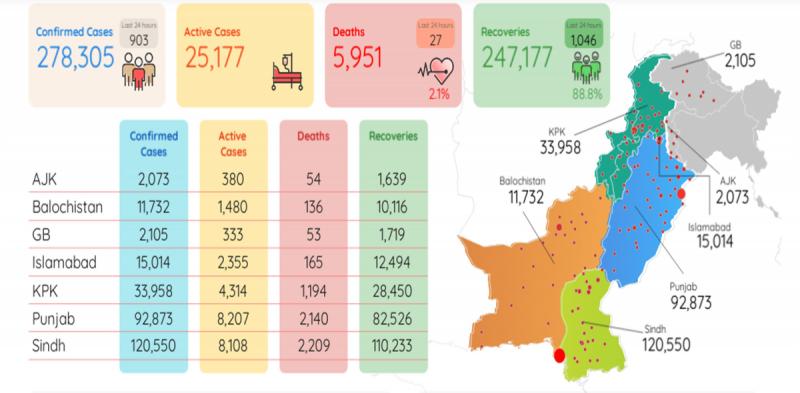 ملک میں کورونا وائرس کی شدت میں کمی ، 24 گھنٹوں میں533 نئے کیسزرپورٹ
