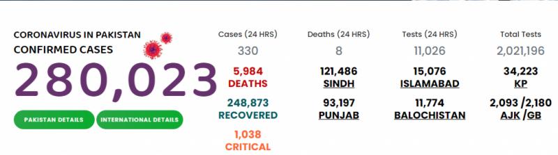 کورونا کے وار مزید کم ، 24گھنٹوں میں 8 اموات اور 330 نئے کیسز رپورٹ