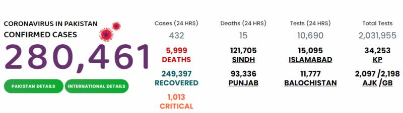 پاکستان میں کورونا سے مزید 15 افراد جاں بحق، 432 نئے کیسز رپورٹ