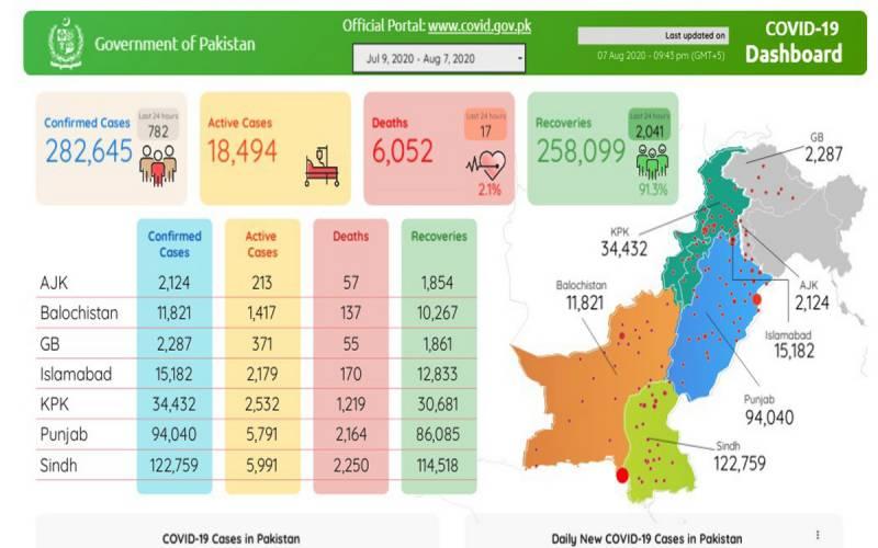 پاکستان : کورونا کیسز کی تعدادمیں بتدریج کمی، 727 نئے کیسز رپورٹ