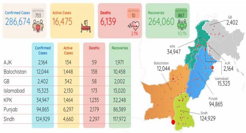 پاکستان میں کورونا وائرس کے753نئے کیسز رپورٹ