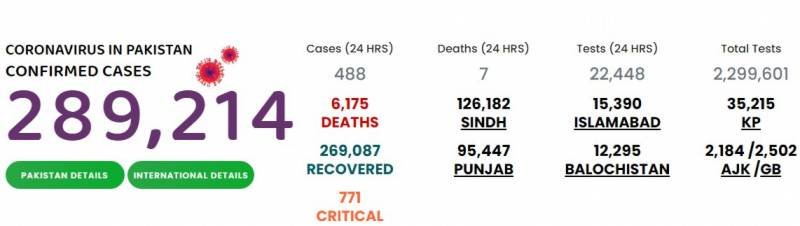 پاکستان : کورونا وائرس کیسز کا گراف مسلسل نیچے ،488نئے کیسز رپورٹ