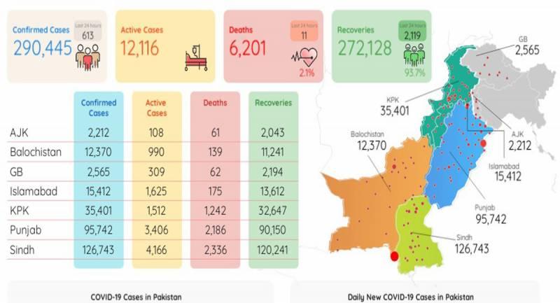 پاکستان : کورونا ایکٹیو کیسز کی تعداد میں مسلسل کمی ، 613نئے کیسز
