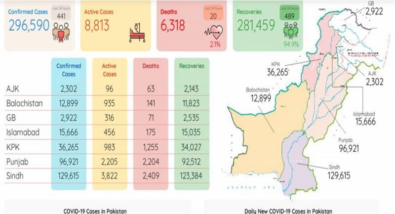 پاکستان میں کورونا وائرس کے 441 نئےکیسز رپورٹ