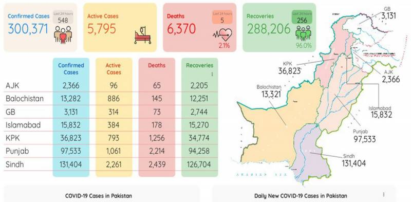 پاکستان: کورونا کا گراف تیزی سے نیچے ،548 نئے کیسز رپورٹ