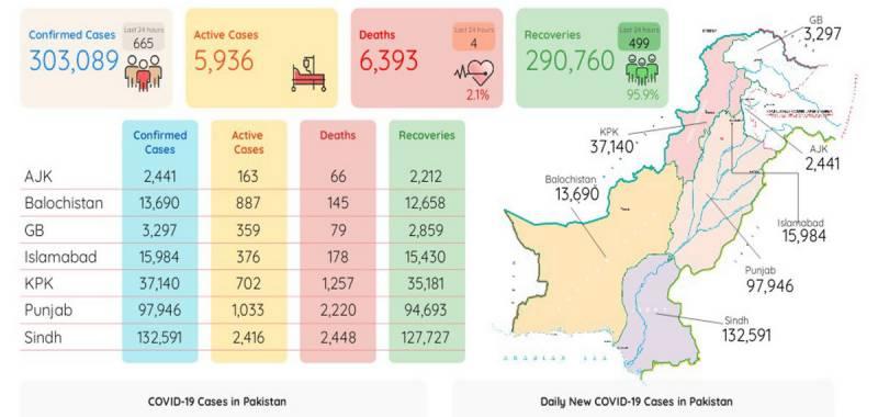پاکستان :کورونا وائرس کے کیسز کا گراف مسلسل نیچے ،نئےکیسز ،4 اموات